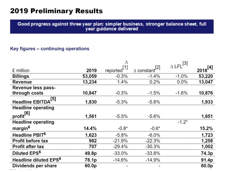 resultados wpp, 2020, programapublicidad