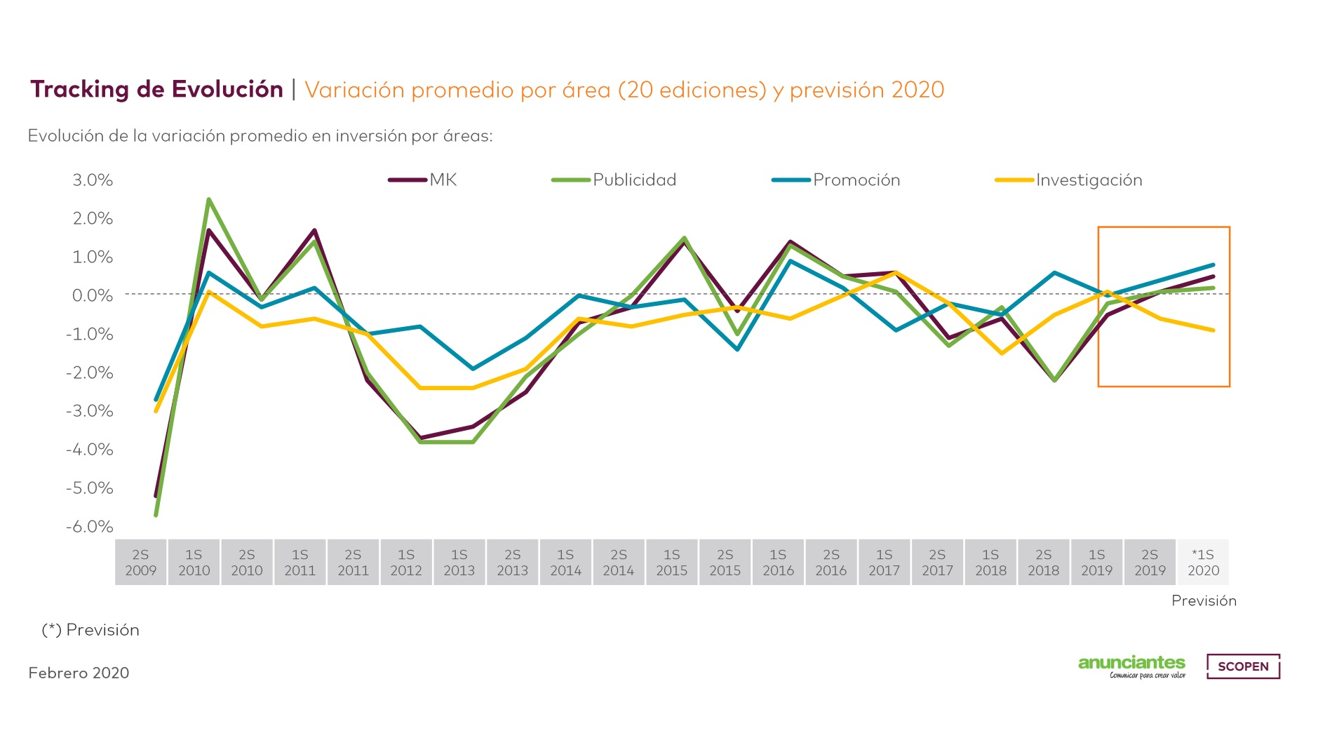 https://www.programapublicidad.com/wp-content/uploads/2020/02/tracking-barómetro-TREND-SCORE-tendencias-inversión-marketing-publicidad-programapublicidad.jpg