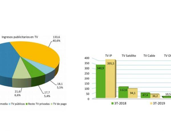 CNMC , ingresos , tele de pago, Internet IP, programapublicidad