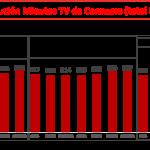 Ymedia : Gran aumento del tiempo frente a la pantalla con grandes audiencias ante informativos.