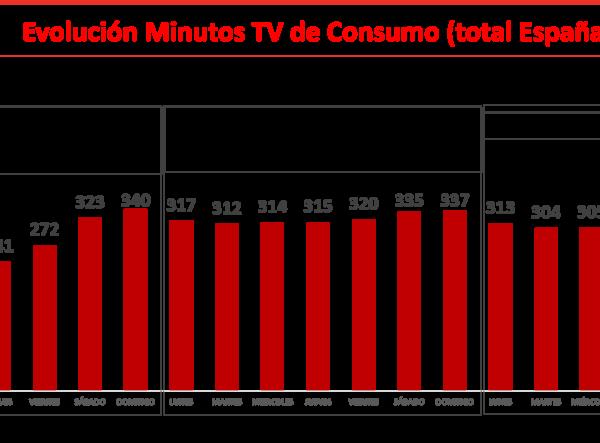 ymedia, minutos, tv, consumo, ranking programas , viernes, programapublicidad