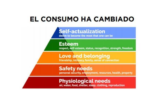 NUEVAS NECESIDADES BÁSICAS, bbdo, guia, necesidades , consumo, programapublicidad