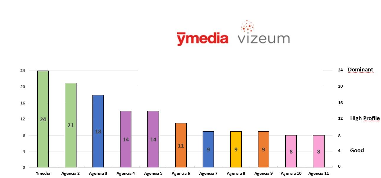 https://www.programapublicidad.com/wp-content/uploads/2020/03/Ymedia-recma-lider-medios-españa-programapublicidad.jpg