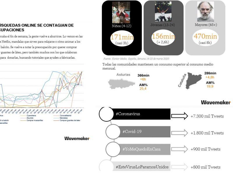 busquedas online, contagian ,wavemaker, preocupaciones , coronavirus, programapublicidad