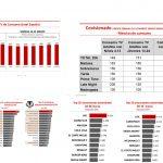 Ymedia: COVID-19  dispara el visionado TV en grupo