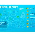 Corona Report: Mediaset líder de audiencia en compra hogar. Sube consumo TV a 320 minutos.