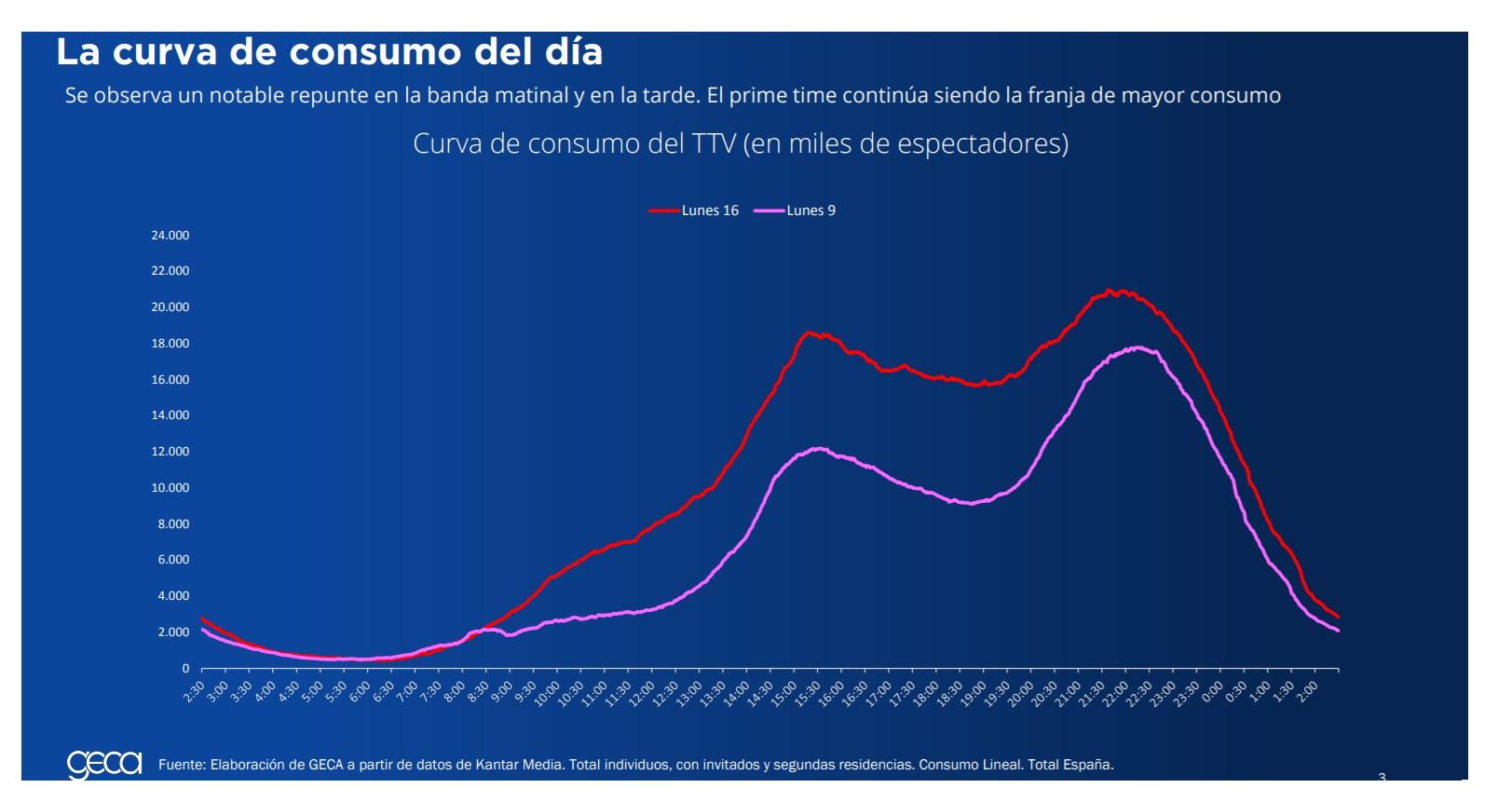 https://www.programapublicidad.com/wp-content/uploads/2020/03/curva-consumo-TTV-lideró-lunes-47-más-audiencia-GECA-diario-programapublicidad.jpg
