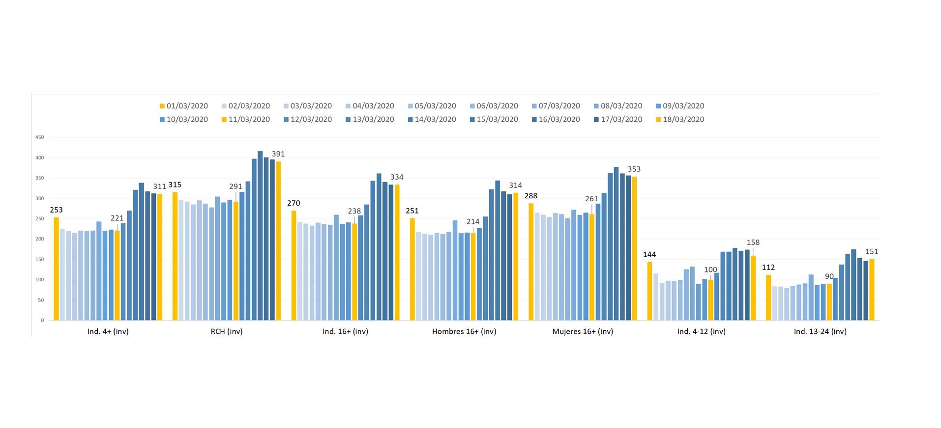 https://www.programapublicidad.com/wp-content/uploads/2020/03/evolución-consumo-minutos-principales-targets18-marzo-programapublicidad-1.jpg