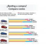 Renting mejor opción según OCU, pero diferencias de precio del 77%