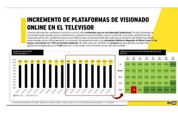 plataformas, ipg, visionado, evolucion crisis, covid-19, programapublicidad