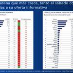 """La """"crisis del coronavirus"""" récord histórico de consumo televisivo según GECA"""