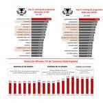 Las plataformas de venta online de segunda mano bajan un 12% sus usuarios activos.