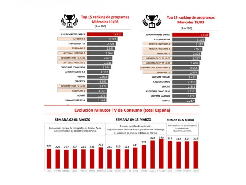 top , ranking, programas, am, marzo, ymedia, programapublicidad