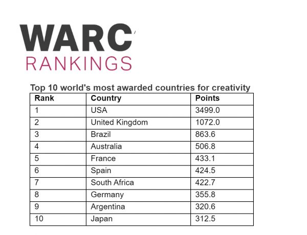 warc, ranking, paises, 2020, españa, programapublicidad