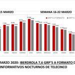 'El Hormiguero: Quédate en casa' imbatible. Ymedia analiza impacto COVID-19