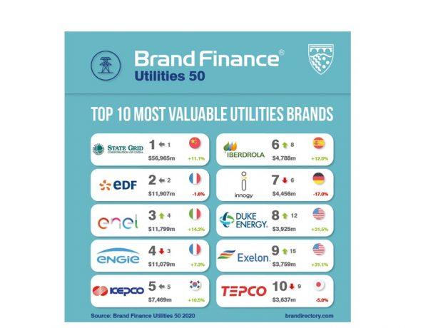Brand Finance , Utilities 50 , 2020, programapublicidad