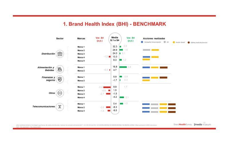 Brand , Health, Index, BHI, ymedia, aportacion social percibida, asp, benchmark, programapublicidad