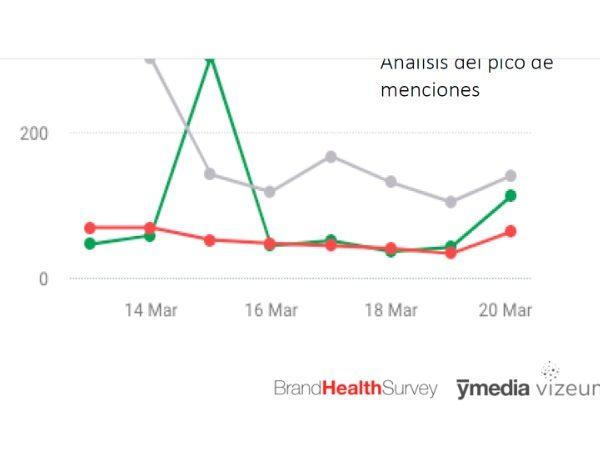 Brand Health Survey , Ymedia Vizeum, programapublicidad