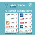 Mercadona y El Corte Inglés escalan posiciones en Brand Finance