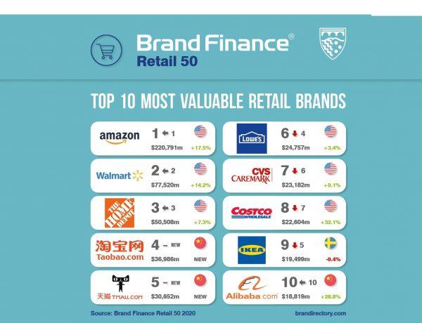 Mercadona ,El Corte Inglés ,ranking ,marcas , más valiosas , mundo , retail , Brand Finance, programapublicidad
