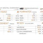 Observatorio Publicidad Digital IAB: -12,5% campañas y -13,1% marcas activas.