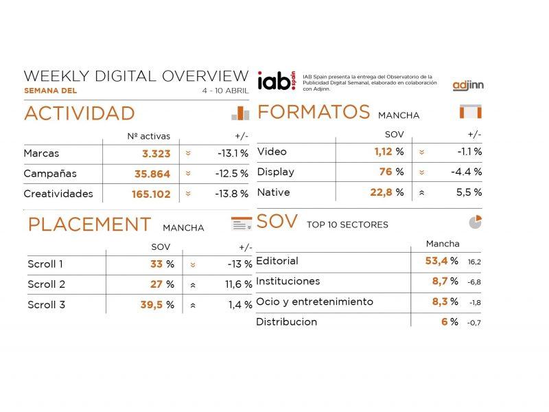 Observatorio, publicidad , semana digital, iab, abril, programapublicidad