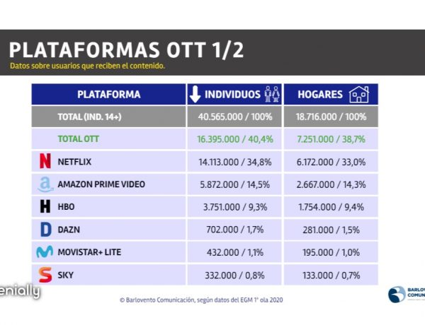 Plataformas, netflix, hogares pago, españa, tradicional, OTT, tv pago, Barlovento, programapublicidad