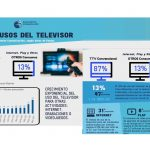 """Análisis """"otros usos y consumos del televisor» – abril 2020."""