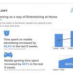 Crece el consumo del entretenimiento móvil durante la pandemia.