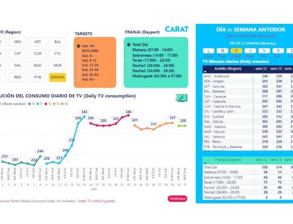 carat, targets, tv, diario, consumo, evolucion, 1 abril, 2020, programapublicidad