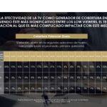 """""""Dos tercios de los españoles han aumentado su consumo de TV en 2 horas»."""