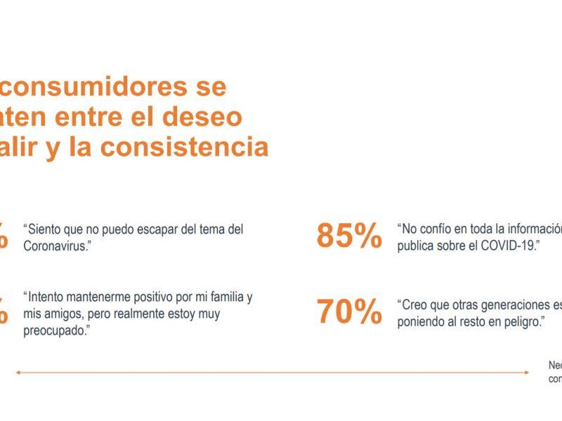 consistencia, bienestar, españoles, momentum, consumidores, emociones, comportamiento, covid-19, programapublicidad