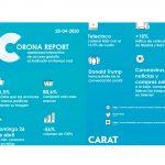CoronaReport : Sube 75% intención de compra a marcas solidarias.