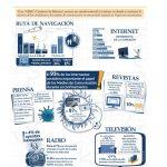 AIMC lanza Cuaderno de Bitácora sobre uso de medios en España confinada