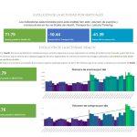 Observatorio Insights de Data de febrero de IAB y DatMean .