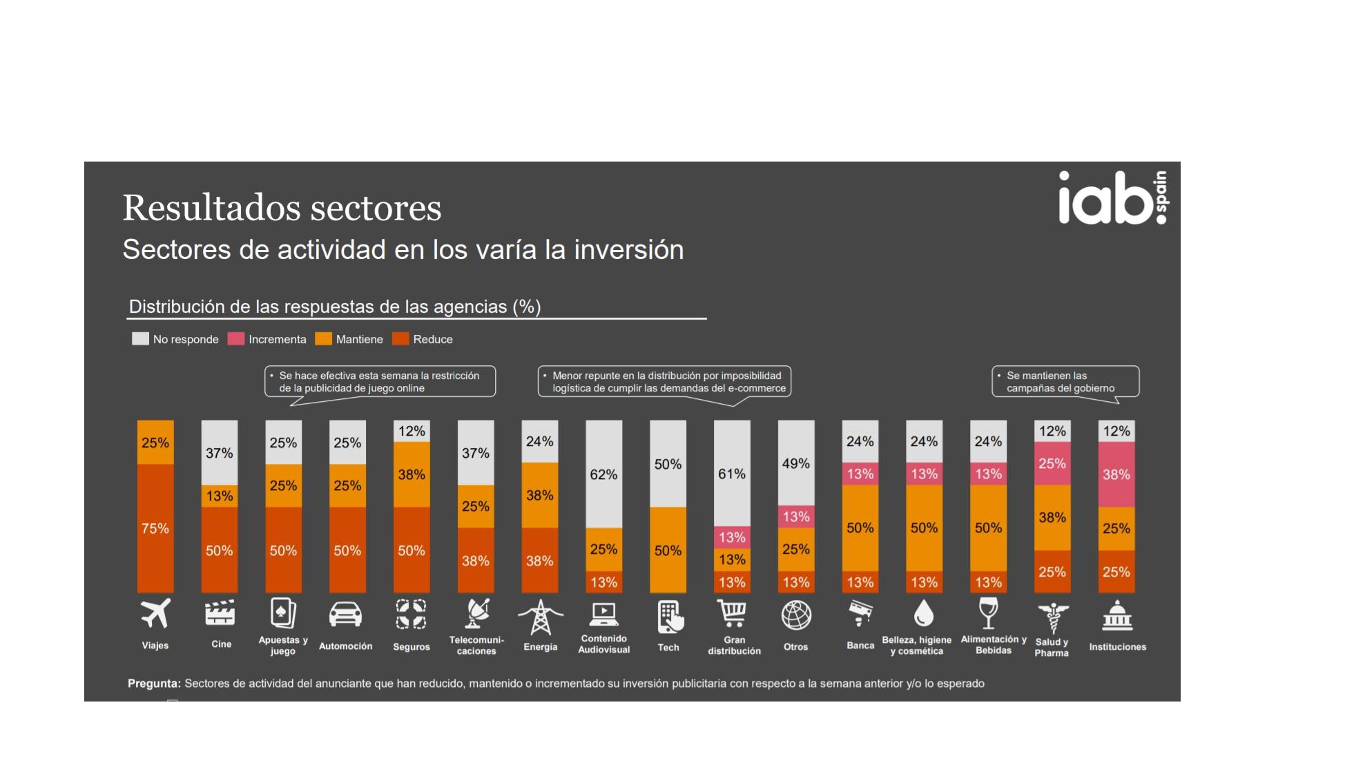 https://www.programapublicidad.com/wp-content/uploads/2020/04/iab-pwc-flash-sectores-inversión-digital-programapublicidad.jpg