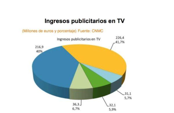 ingresos, tv pago, abonados, cnmcdata, programapublicidad
