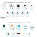 Twitter cada vez más utilizada para comentar contenido televisivo del COVID-19