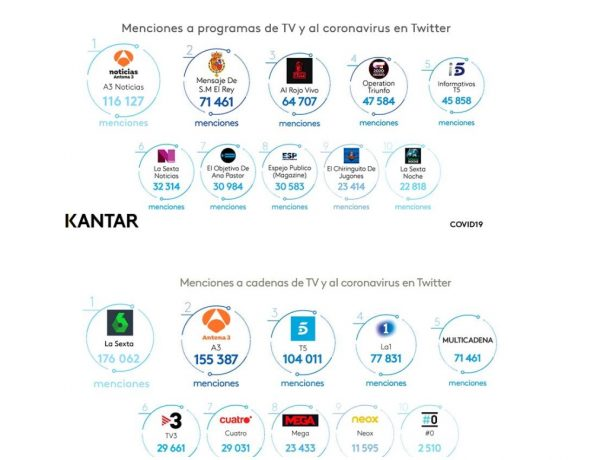 kantar, programas tv, coronavirus, twitter, menciones cadenas, programapublicidad