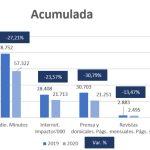 Estudio Arce Media y Auditsa de influencia de estado de alarma en actividad publicitaria .
