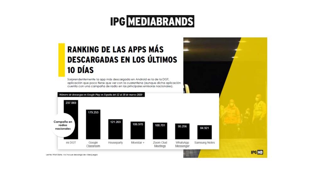 https://www.programapublicidad.com/wp-content/uploads/2020/04/ranking-apps-más-descargadas-IPG-Mediabrands-informe-QuedateEnCasa-programapublicidad.jpg