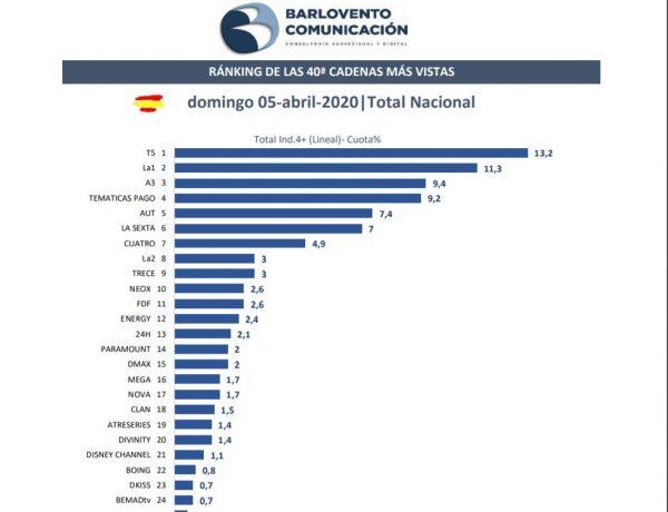 ranking cadenas más vistas barlovento, programapublicidad