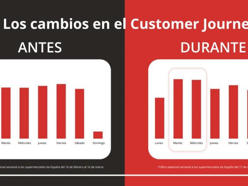 tiendeo, cambios ,customer journey, consumidor, programapublicidad