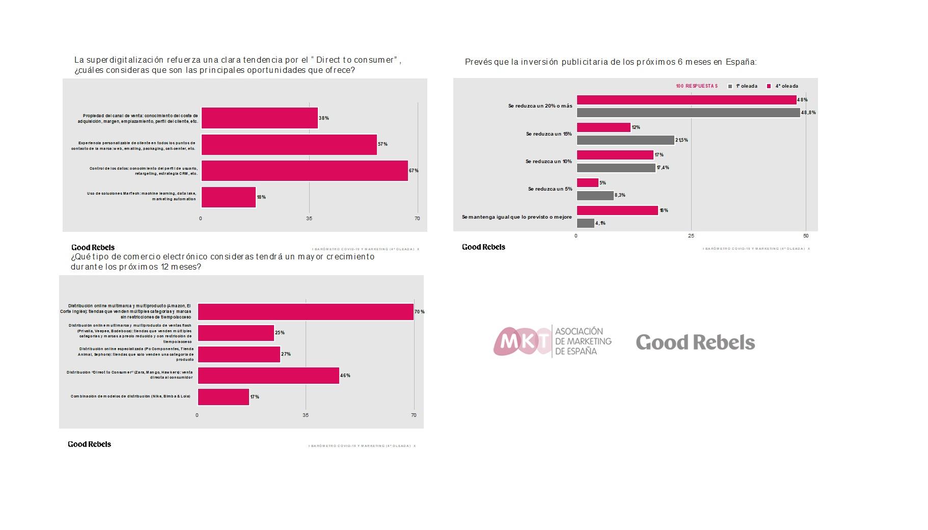 https://www.programapublicidad.com/wp-content/uploads/2020/05/4ª-oleada-I-Barómetro-COVID-19-Marketing-Good-Rebels-mkt-programapublicidad.jpg