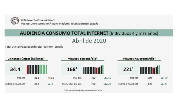 AUDIENCIA CONSUMO TOTAL INTERNET (Individuos 4 y más años). anril, barlovento, programapublicidad