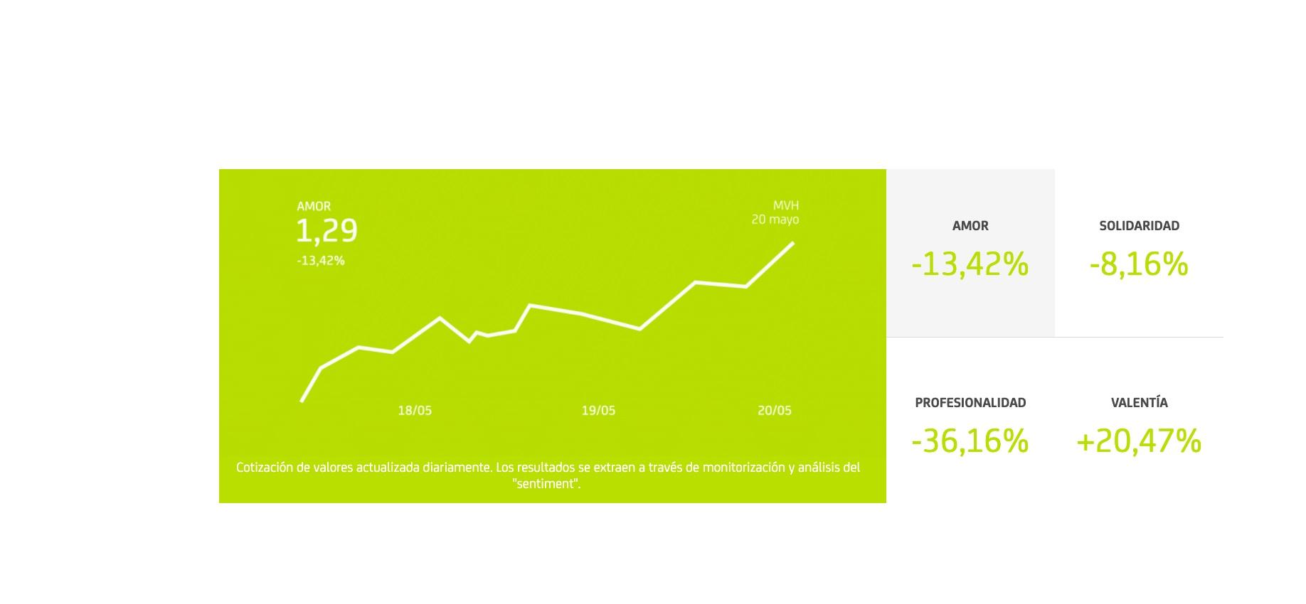 https://www.programapublicidad.com/wp-content/uploads/2020/05/Bankia-campaña-Mercado-Valores-Humanos-datos-programapublicidad.jpg