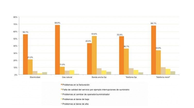 CNMC, TV DE PAGO, descontento, facturacion, programapublicidad