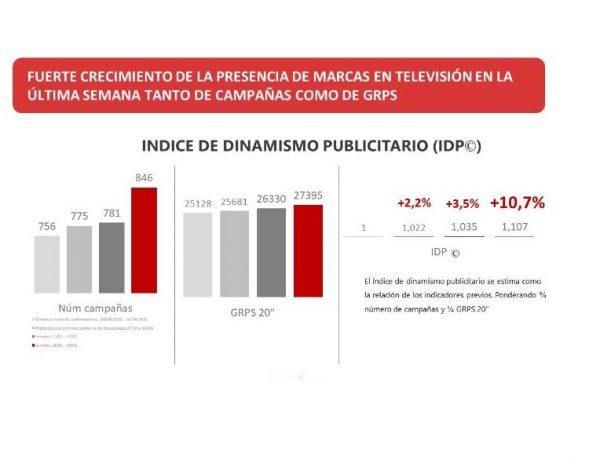 IDP, indice, dinamismo, publicitario, programapublicidad