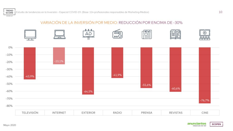https://www.programapublicidad.com/wp-content/uploads/2020/05/REDUCCIÓN-inversión-PUBLICITARIA-POR-MEDIOS-ATL-BTL-expectativas-digital-consumidores-anunciantes-covid-trendscore-scopen-españa-portugal-programapublicidad.jpg