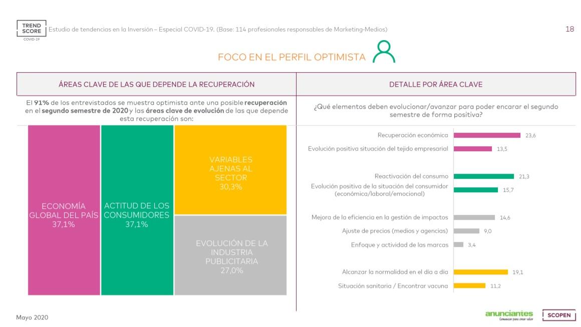 https://www.programapublicidad.com/wp-content/uploads/2020/05/areas-clave-consumidores-anunciantes-covid-trendscore-scopen-españa-portugal-programapublicidad.jpg